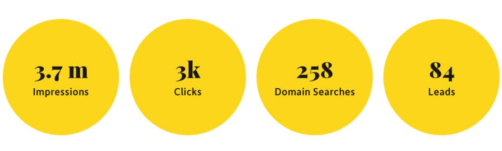 CIRA Reddit Marketing Results